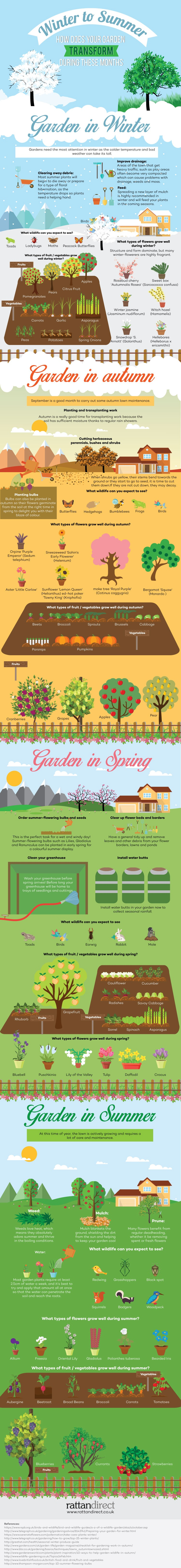 Winter to Summer Rattan Direct Infographic
